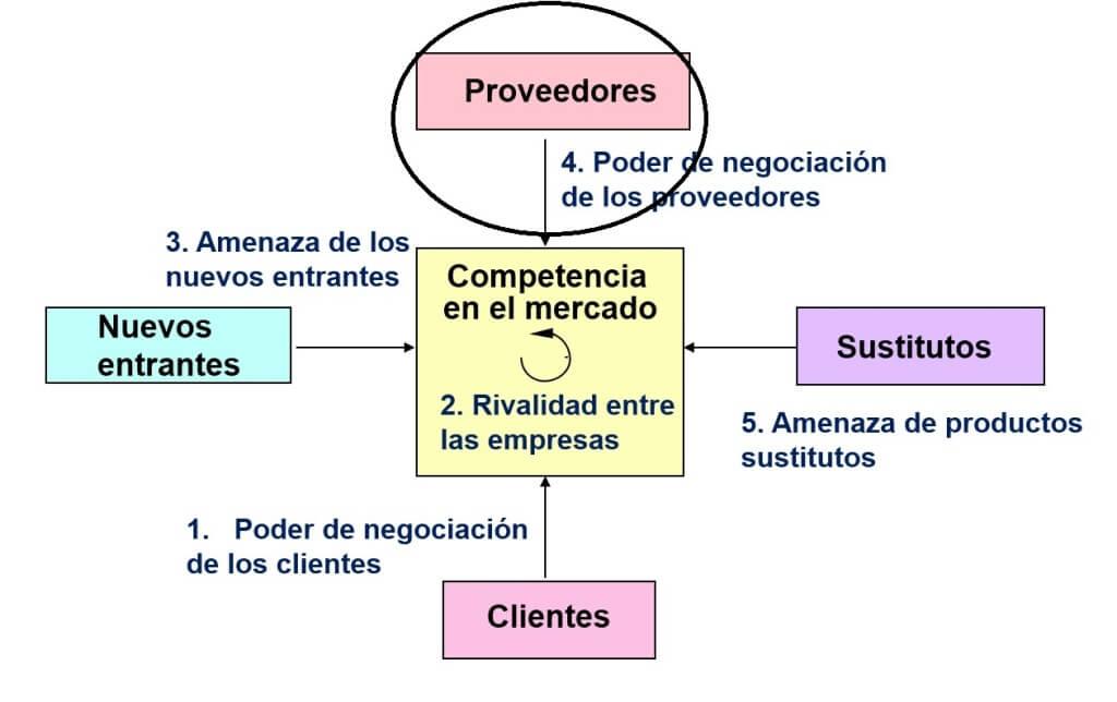 poder de negociacion de los proveedores en las 5 fuerzas de porter