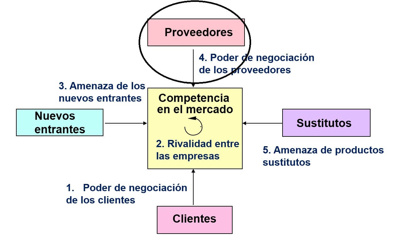 El Poder De Negociaci 243 N De Los Proveedores
