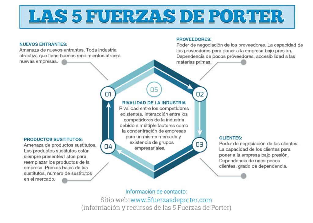 Infografia de las 5 Fuerzas de Porter