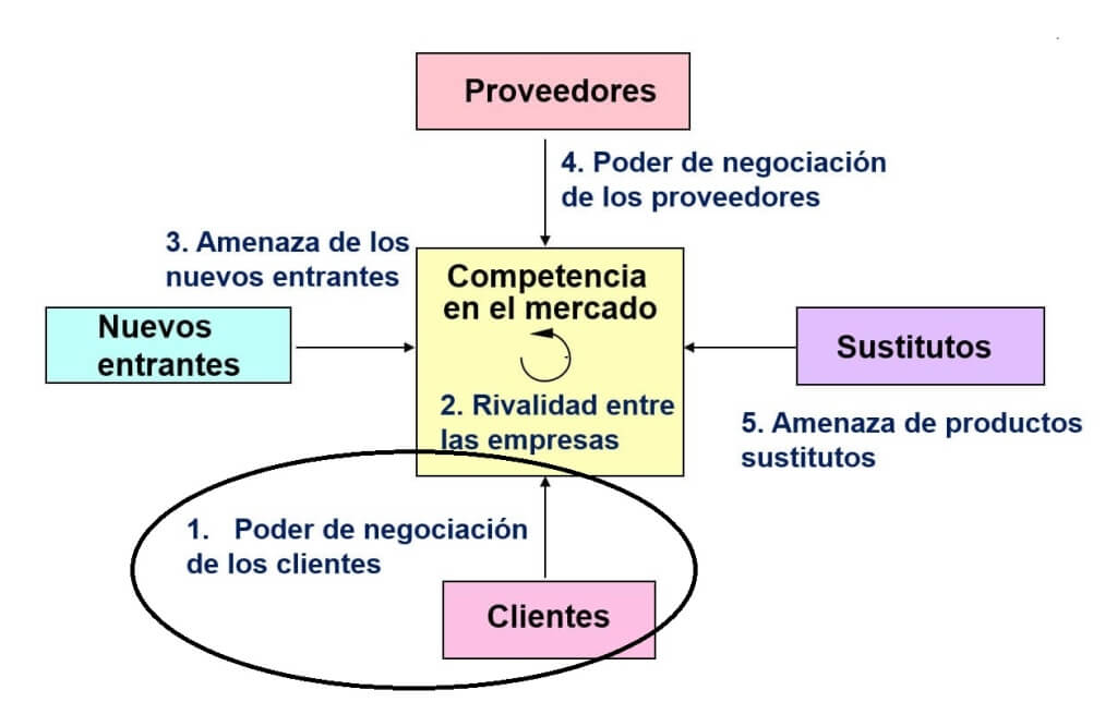 poder de negociacion de los clientes
